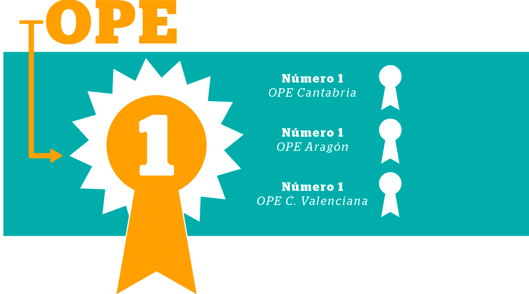 Resultados OPE 2019 IFSES